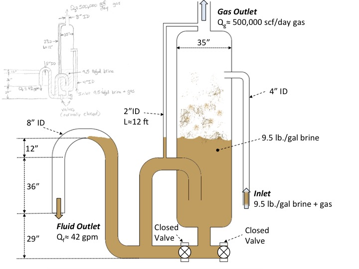 Schematic of mudgas separator and critical dimensions for solving the unwanted gas problem.